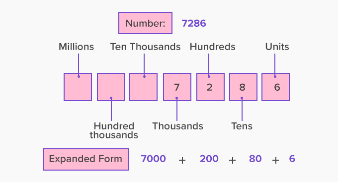 place value diagram to express number