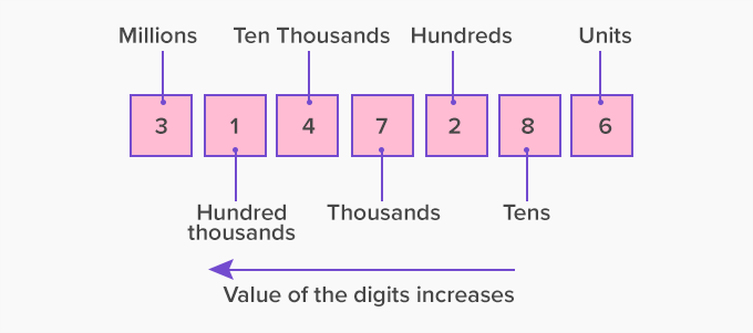 value of the digit in expanded form