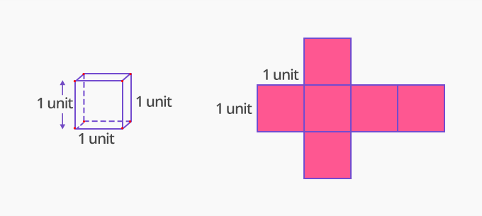 surface area of a unit cube