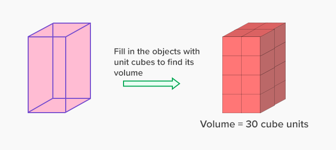 find volume of a unit cube