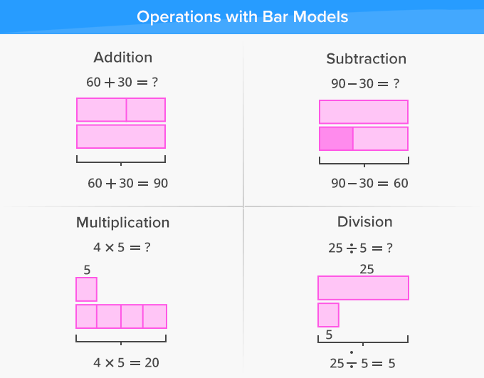 Operations in problems solved using bar models
