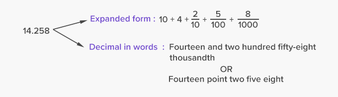 Decimals – expanded form and written form