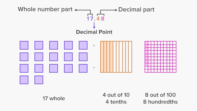 Decimals – whole number part and Decimal Part