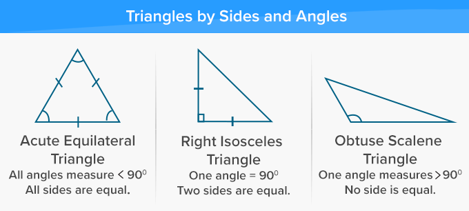 Types of triangles by both sides and angles
