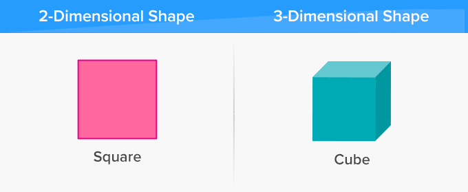 Types of shapes – 2D two-dimensional and 3D three-dimensional shape