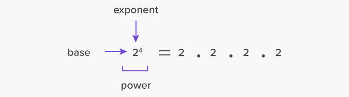 power is also a numerical expression