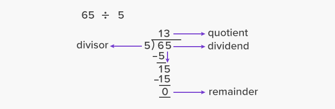 Long Division method to divide large numbers example
