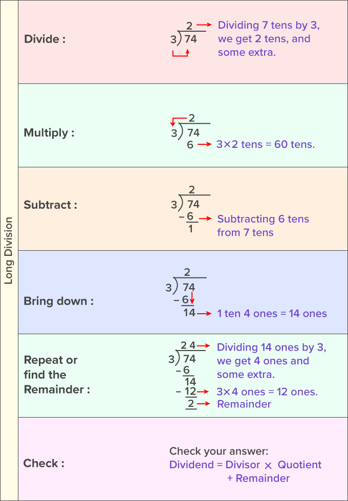 Long Division method to divide large numbers steps