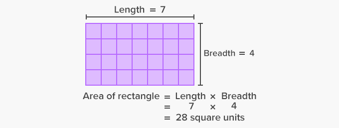 Area of rectangle in Square Sq. units using unit squares.