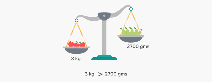 compare weight