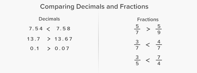 compare fraction and decimal