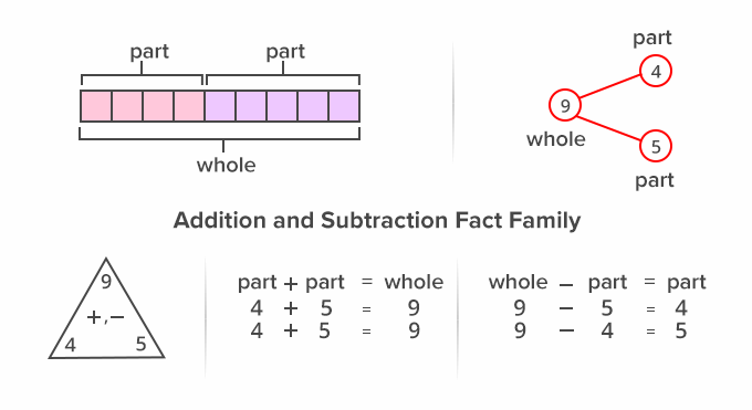 Addition and Subtraction Fact family of facts