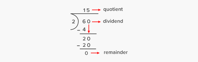 Dividend in long division position place