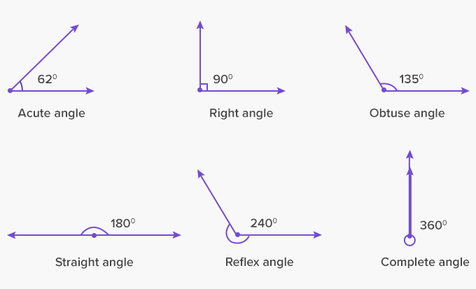 Types of angles acute right obtuse straight reflex complete full