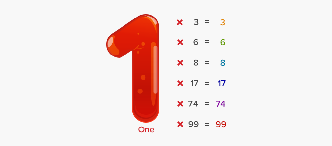Multiplicative Identity property of 1 multiplication examples