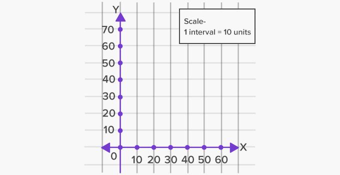 scale graph