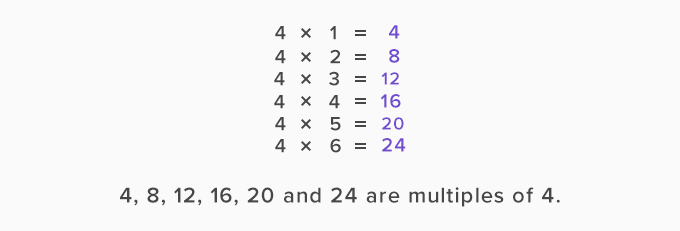 Examples of multiples of four 4 in math