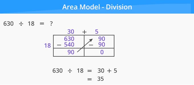 Area Model Division 2