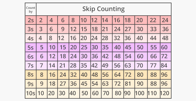 What Is Skip Count Definition Facts Example