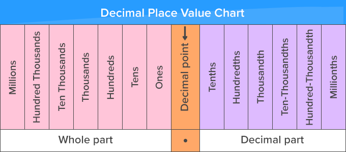 Place Value Chart of Decimal Numbers – Decrease left to right