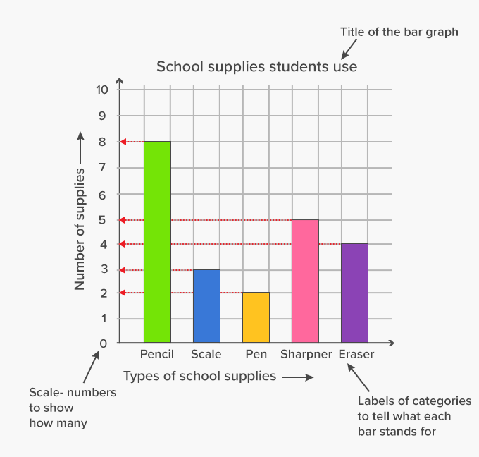 1547442576_Bar graph Example title scale labels key grid what is bar graph? definition, facts & example