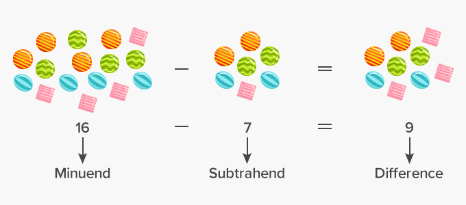 Subtraction Problem Parts Minuend Subtrahend Difference