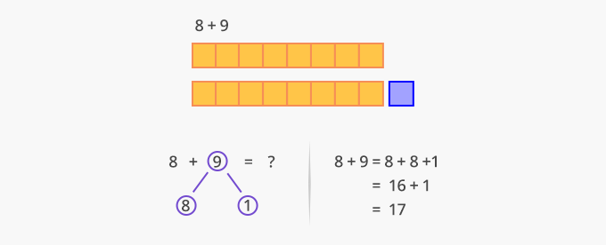 Doubles plus one addition strategy consecutive numbers