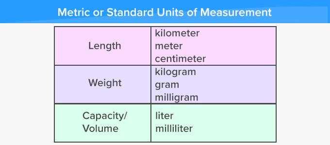 What Is Metric System Definition Facts Example