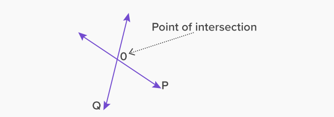 point of intersection