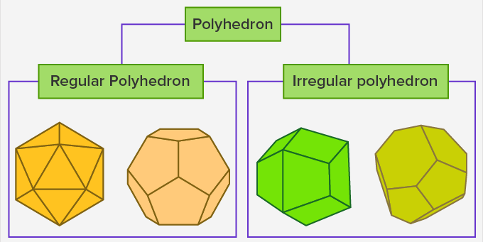 types of polyhedron