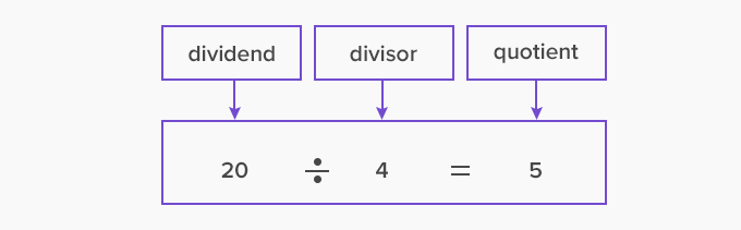 division equation of divisor