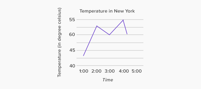 example of line graph