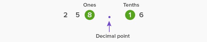 decimal point example 2