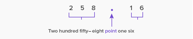 reading decimal point as a point