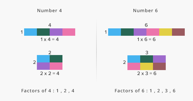Composite numbers more than two factors