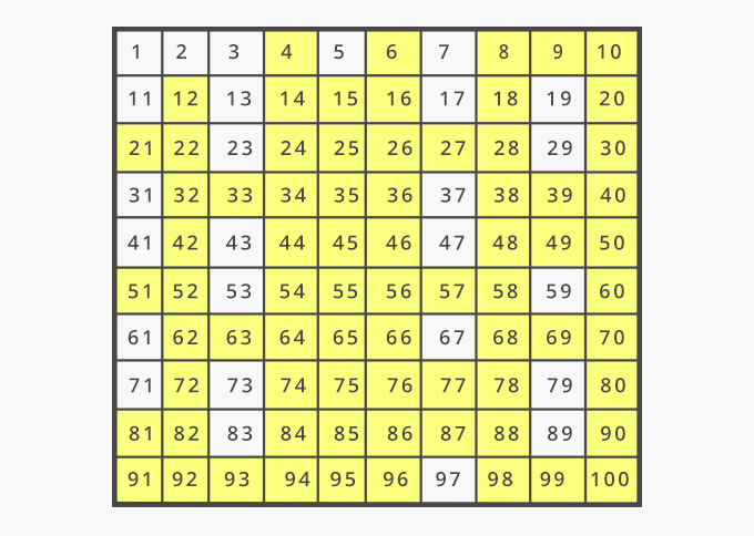 List of composite numbers chart 1 to 100