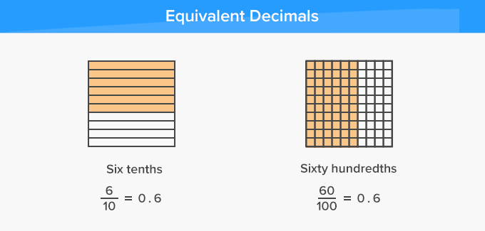 Equivalent Decimals Same Value