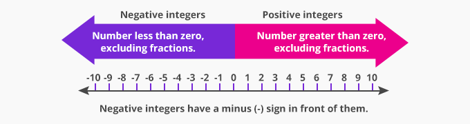 to represent negative integers