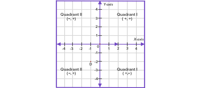 signs of axis in each quadrant