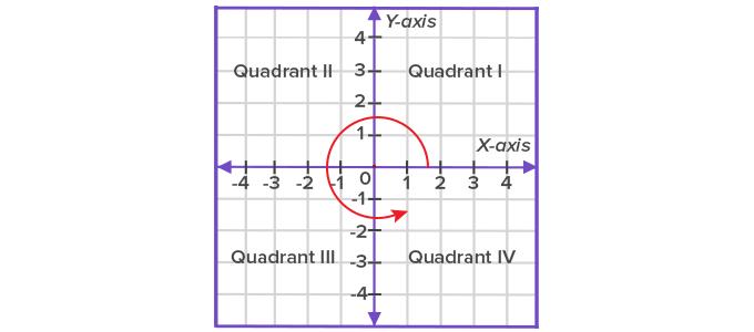 quadrant origin