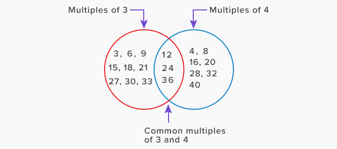 find the common multiple