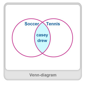 What is venn diagram definition facts example venn diagram worksheet ccuart Choice Image