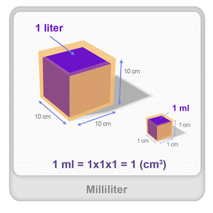 Milliliter Worksheet