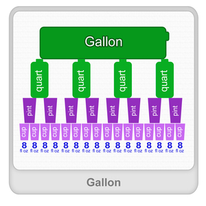 Gallon Worksheet