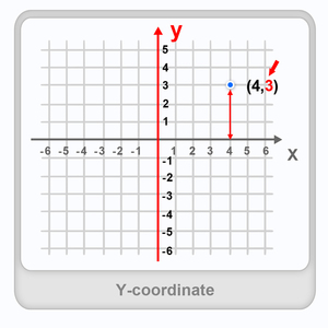 Y-coordinate Worksheet